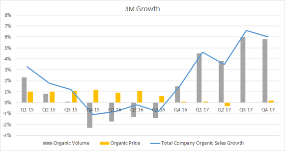Graph showing 3M's margin growth