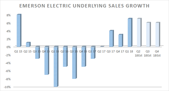 Emerson Electric's underlying sales growth, Q1 2015 through 2018 (later 2018 quarters are estimates)