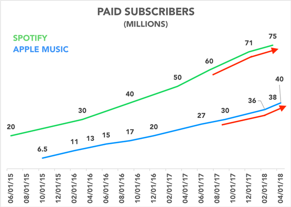 Chart comparing Apple and Spotify premium subscribers over time
