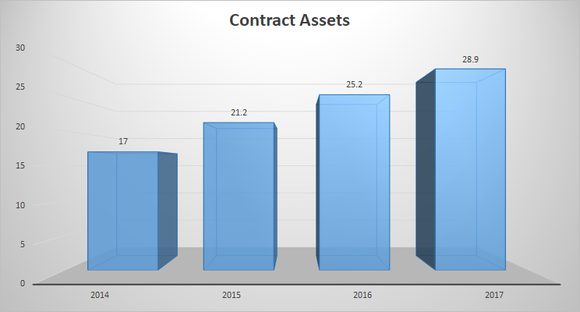 GE contract assets, 2014-2017