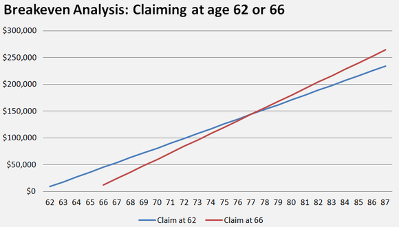 A chart showing that waiting until age 66 to claim benefits, rather than claiming at age 62, won't result in greater lifetime Social Security benefits until a person's late 70's.