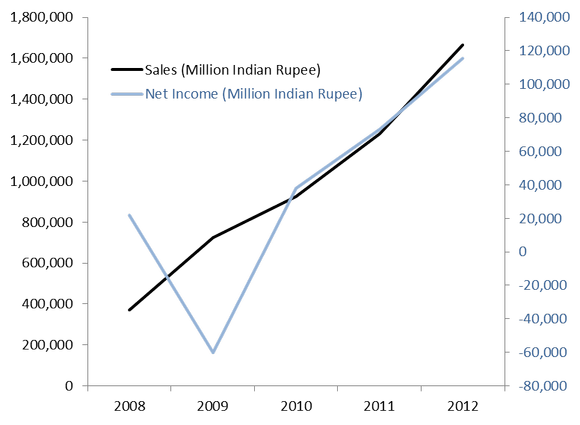 Ttm Annual Sales And Net Profit