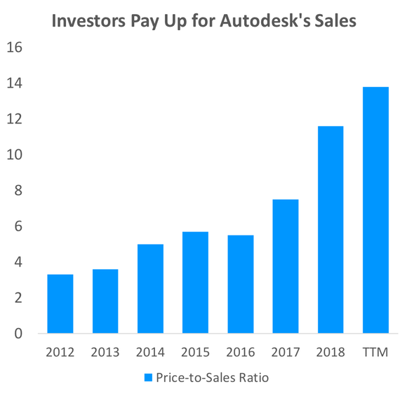 A bar chart of Autodesk's price-to-sales ratio, showing an increase since 2012.