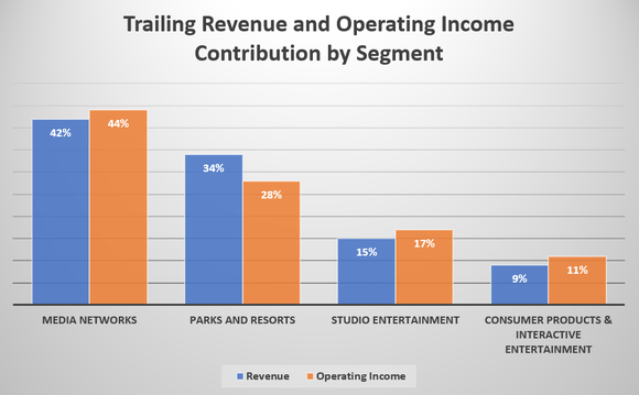 Clustered column chart showing Disney's media networks segment contributing 42% of sales and 44% of operating income over the trailing-12-month period, parks and resorts contributing 34% of sales and 28% of operating income, studio entertainment 15% of sales and 17% of operating income, and consumer products at 9% of sales and 11% of operating income.