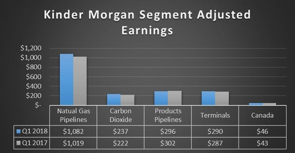Kinder Morgan Inc. Starts 2018 Off With a Bang