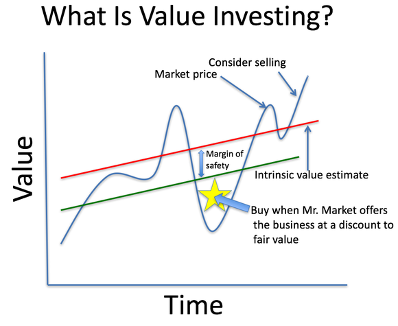 Value investing graph showing margin of safety and value over time.