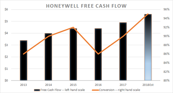 Honeywell free cash flow