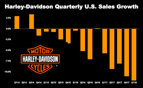 Harley-Davidson quarterly sales growth chart