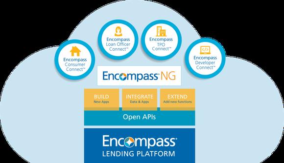 Light blue cloud with circles and squares showing Encompass lending platform components.