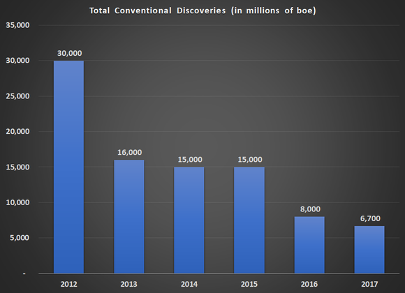 Chart of conventional oil discoveries by year (2012-2017)