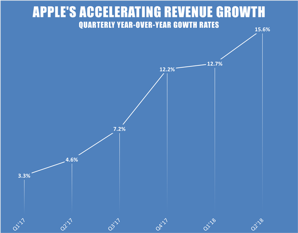 A line chart showing Apple's accelerating revenue growth rates
