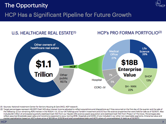 Two pie charts, one showing the size of the healthcare real estate sector and HCP's relatively small slice of it and the other the breakdown of HCP's business, with medical office and research facilities accounting for around 50% of enterprise value and senior living around 35%