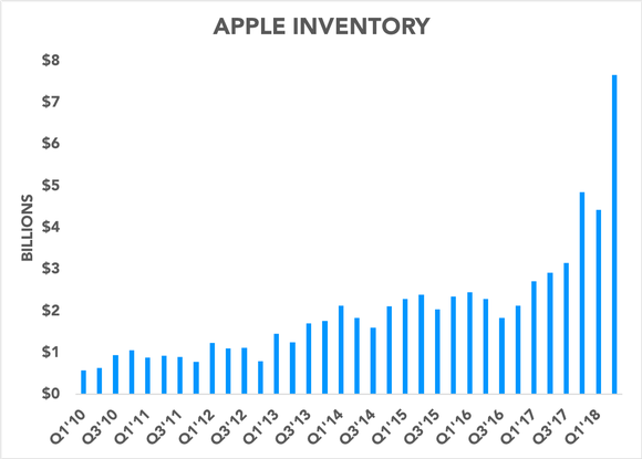 Image result for apple inventory