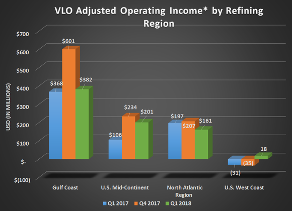 VLO adjusted operating income by refining region for Q1 2017, Q4 2017, and Q1 2018. Gulf Coast was mostly flat year over year, upticks for Mid-continent and West Coast, and a decline for Atlantic region.