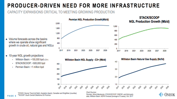 A series of line charts showing increasing production projections from key U.S. energy basins served by ONEOK