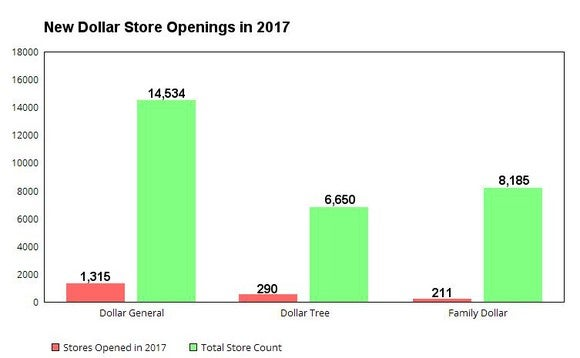 Graph showing new dollar store openings in 2017