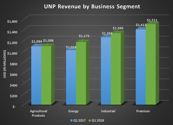 UNP revenue by business segment for Q1 2017 and Q1 2018. Shows uptick for all four segments led by energy.