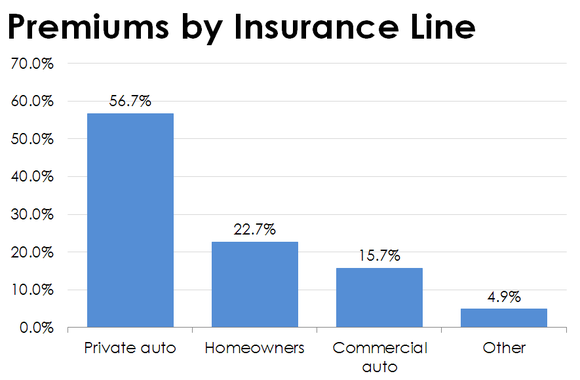 Bar chart showing Safety's premiums by insurance line.