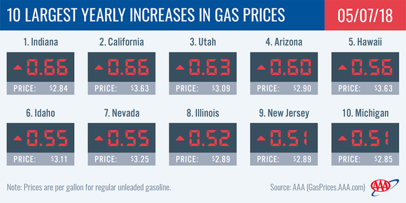 A chart of the ten states with the highest price increases.