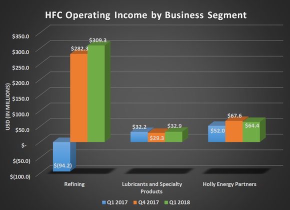 HFC Operating income by business segment for Q1 2017, Q4 2017, and Q1 2018. Shows large year-over-year gain for refining and modest increases for other segments.