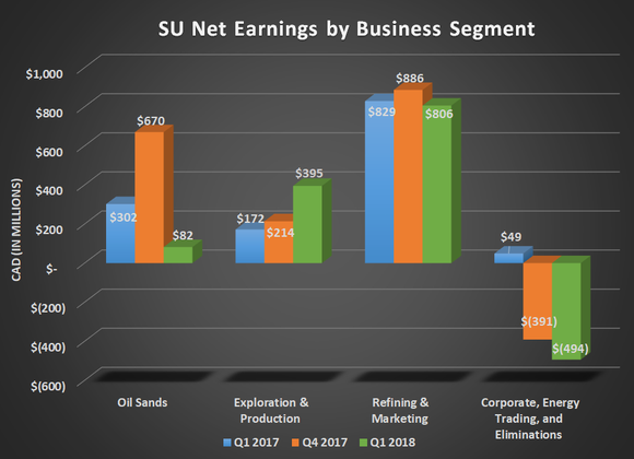 SU net earnings by business segment for Q1 2017, Q4 2017, and Q1 2018. Shows decline for oil sands.
