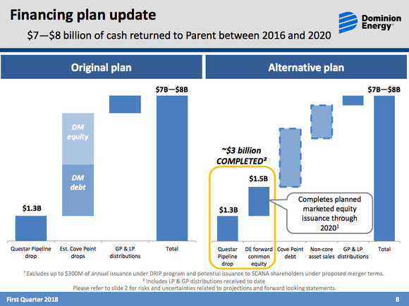 Two bar graphs showing that Dominion will have to rely more on debt now that it has pulled back from using Dominion Energy Midstream Partners as a funding medium.