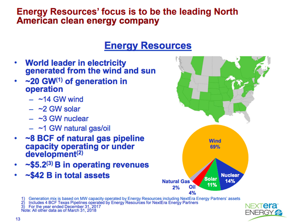 An overview of NextEra's renewable power portfolio, showing wind is the largest component