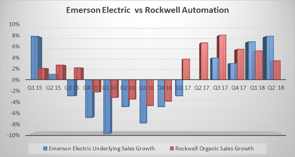 emerson electric vs rockwell automation