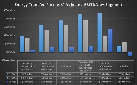A chart showing Energy Transfer Partners earnings by segment in the first quarters of 2018 and 2017.
