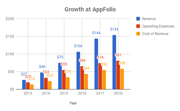 Chart showing growth at AppFolio