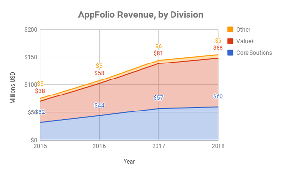 Chart showing growth by division at AppFolio