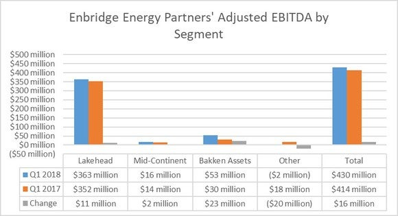 A chart showing Enbridge Energy Partners' earnings by segment in the first quarter of 2018 and 2017.