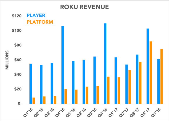 Chart comparing platform and player revenue over time