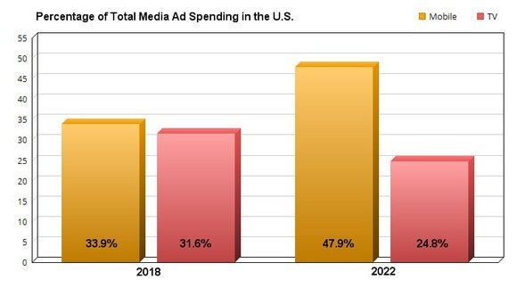 Chart showing percentage of mobile and TV ad spending in the in 2018 and 2022 U.S.