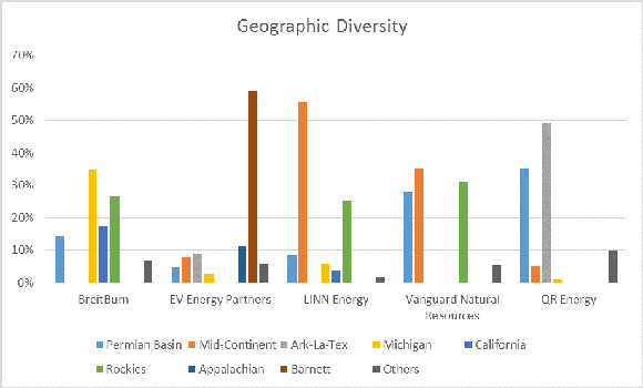 Mlp Geographic Diversity