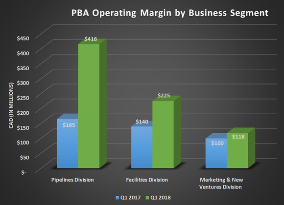 PBA operating margin by business segment for Q1 2017 and Q1 2018, Shows large year-over-year gains for both.