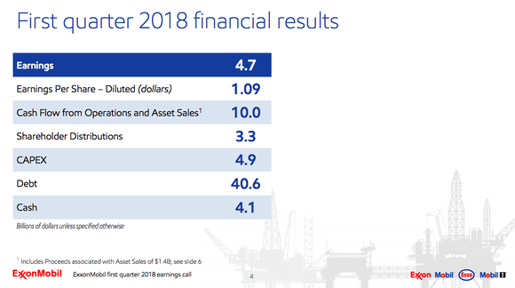 A summary of first quarter results showing that Exxon's cash flow covered its investing needs and dividends.