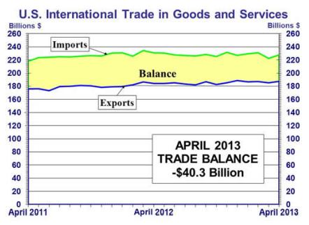 International Trade April