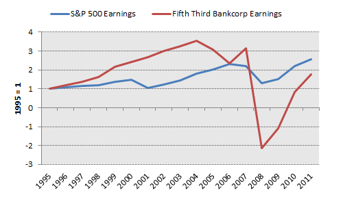 Fitb Earnings