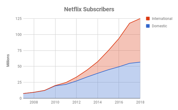 Chart showing growth of Netflix subscribers