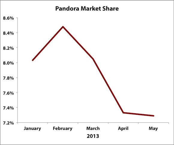 P Market Share