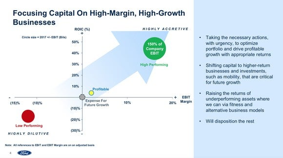"""The slide is labeled """"Focusing capital on high-margin, high-growth business."""" A chart shows that some of Ford's businesses generate big profits, have big growth potential, or both, while others don't. But the specific businesses aren't named."""
