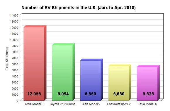 Chart showing the five most popular EVs in 2018.