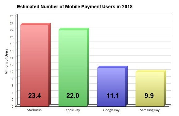 Chart showing the top four mobile proximity payment platforms in America.