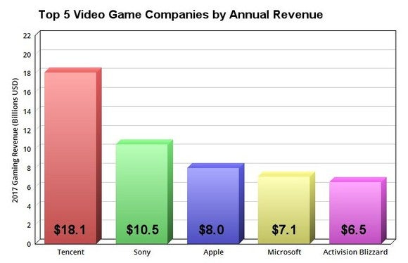 Chart showing the top five gaming companies in the world.