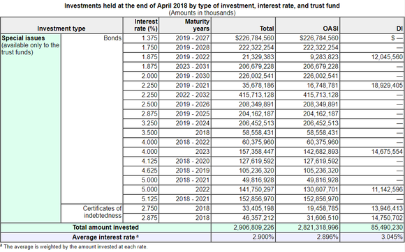 A table showing the various bonds and certificates of indebtedness where Social Security's asset reserves are currently invested.