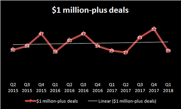 Chart showing FireEye's $1 million-plus deals.