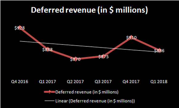 Chart showing the drop in FireEye's deferred revenue.
