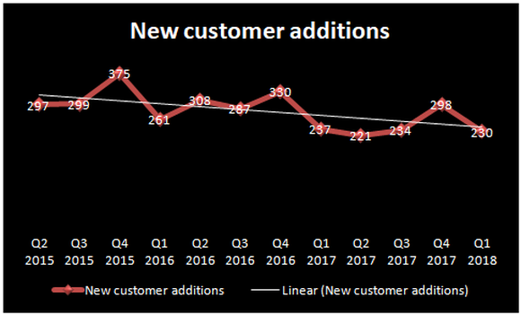 Chart showing decline in FireEye's customer additions.