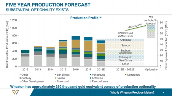 A bar chart showing the potential for Wheaton to increase production by 45% if current projects work out as planned